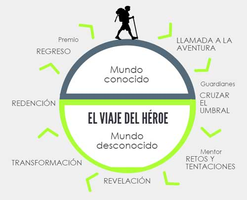 viaje del heroe